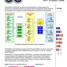 NSA Device – IRONCHEF